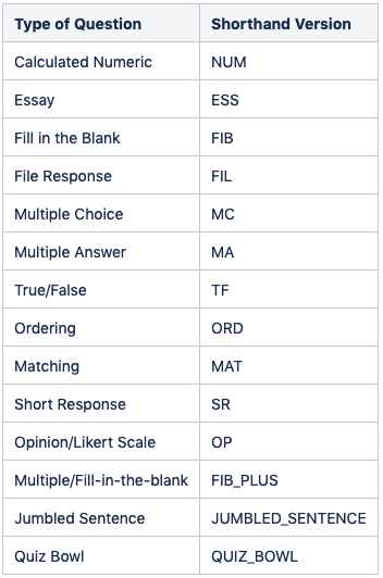 Test question chart with abbreviations for each test type.